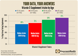 Does Your Age Affect Your Vitamin D Level Grassrootshealth