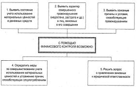 Курсовая работа Особенности финансового контроля в РФ  что 15 февраля 2007 года в рамках второй Международной научно практической конференции Финансовый контроль и новые информационные технологии