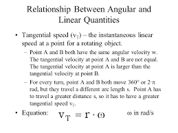 relationship between angular and linear quantities