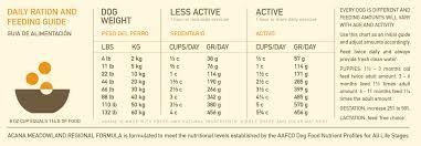 Turkey Feeding Chart Ds_dog_regionals_meadowland Feed Guide Lg Acana Pet Foods