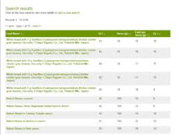 Gi Database Of Foods Glycemic Index Foundation