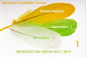 sql dba alwayson interview questions and answers interview questions and answers part 1 udayarumilli sqlserver alwayson ag part1