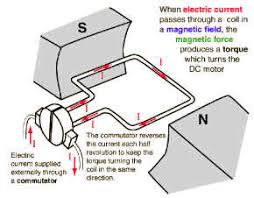 electric motor physics. Figure 1: Force In DC Motor Electric Physics
