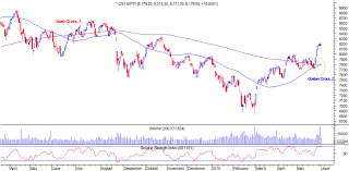Show Technical Chart Of Trident Ltd Five Technical Charts Which Show Nifty50 Heading For A New