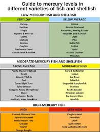 High Mercury Fish Chart Pin On Health