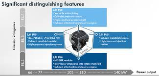 Detailed: VW's New 2.0-Liter EA288 Four-Cylinder TDI Diesel