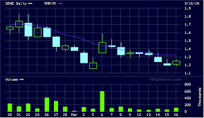 Gene Stock Charts Monday February Gene Genetic
