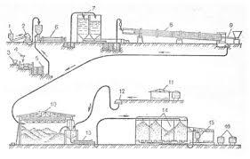 Системы технологий промышленности Строительные материалы  Рис 7 Технологическая схема производства портландцемента мокрым способом