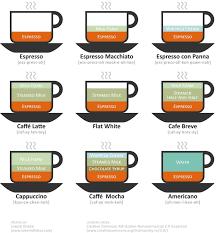 Coffee Diagram Recipe For Batista Beginner 3 Specialty