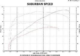 Performance Kits Twin Cam Suburban Motors Harley Davidson