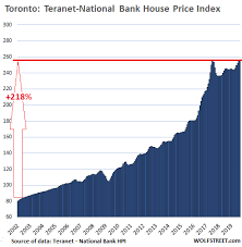 Housing Index Chart Canadas Most Splendid Housing Bubbles V Its Other Markets