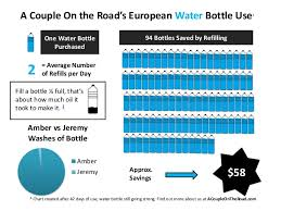 How Much Water Should I Drink A Day Chart Infographic On Water Bottles