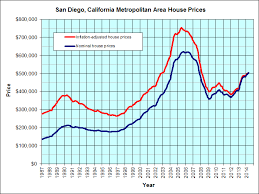 Real Estate Value Chart San Diego California Jps Real Estate Charts