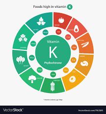 Foods High In Vitamin K Chart Foods High In Vitamin K