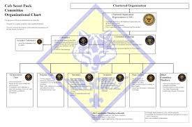 Pack Organization Chart Pin On Cub Scout Pack Activities