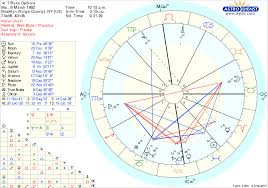 Read My Birth Chart 67 Complete Atal Chart