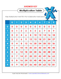 Blank Multiplication Chart Up To 12 Blank Multiplication Table Free Download