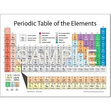 Periodic Table of the Elements Poster 18x24 - (5) Pack <ul><li>5 ...