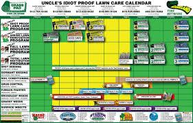 5 Step Idiot Proof Lawn Fertilizer Program Grass Pad