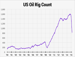 Baker Hughes Rig Count March 27