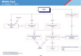 Axa cooperative is part of the axa group with headquarters in france. 2014 Axa Group Organization Chart
