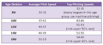 How Fast Is Fastpitch Softball Girls Fastpitch Softball