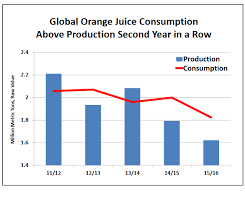 Oj Futures Chart Heres Why Orange Juice Futures Just Closed At An All Time