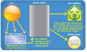 resources for teacher and students solar energy in the classroom Solar Panel Diagram With Explanation this is another diagram that could be used to explain solar energy this diagram is very simplistic and could be used by students How Do Solar Panels Work