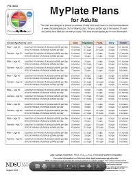 Myplate Plans For Adults Health Daily Nutrition Chart