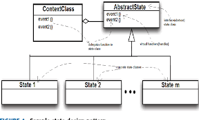 Figure 4 From Automatic Code Generation From Uml State Chart