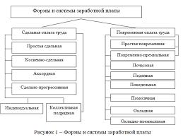 Оценка системы оплаты труда на предприятии Буквы Ру Научно  101913 0047 2 Оценка системы оплаты труда на предприятии