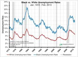 Black Unemployment Chart Blacks Econographics