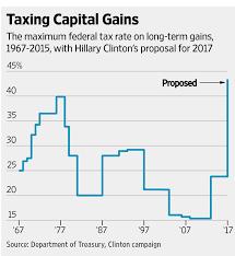 Capital Gains Tax Chart 2017 Hillarys Capital Lock In Wsj