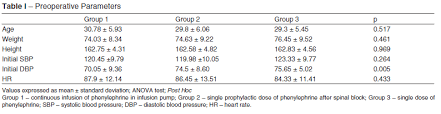 Phenylephrine For Blood Pressure Control In Elective