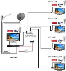 wiring diagram sky around house wiring image do i need a new distribution amp avforums on wiring diagram sky around house