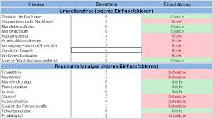 Swot Matrix Examples Example Swot Analysis Strengths Weaknesses Explained By