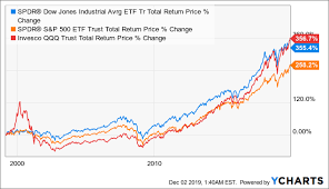 Dow Vs S P Vs Nasdaq Chart Why 30 Stocks Are Better Than 100 Or 500 How The Dow Beat