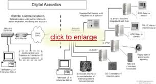 sound system block diagram the wiring diagram wiring diagram for pa system schematics and wiring diagrams block diagram