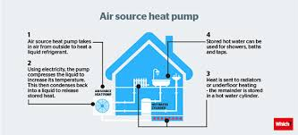 many air source heat pumps are eligible for payment through the renewable heat incentive a government scheme that provides payments to homeowners who