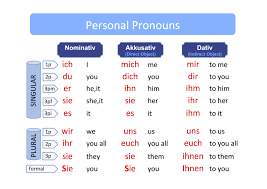 Personal Pronouns My Journey