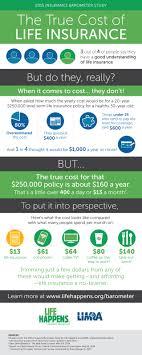 infographic truecost