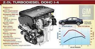 2014 Winner: General Motors 2.0L Turbodiesel DOHC I-4 | WardsAuto