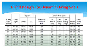 O Ring Size Chart Inch Design Of O Ring Seals Ppt Video Online Download