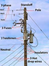 diagram of components found on a distribution pole Power Pole Transformer Wiring utility pole parts electrical engineering blog more Pole Transformer Wiring Diagrams