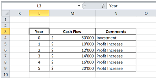 Cash Flow Calculation Excel Excelmadeeasy Cash Flow How To Calculated Irr Internal Rate