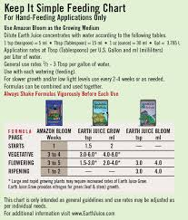 Earth Juice Bloom Master Feeding Chart Hydro Or Schedule Anything Grows