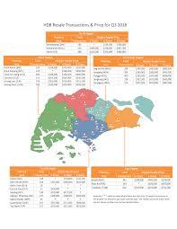 Hdb Resale Price Index Chart Real Estate Data Trend Hdb Market Pulse Q3 2018 Hdb