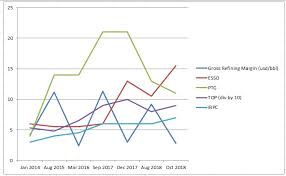J21 Investmentory Gross Refining Margin Chart And Involved