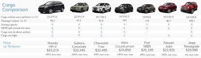 Suv Cargo Space Chart 2016 Honda Hr V Cargo Comparison Fisher Honda