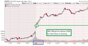 Spx Quote 13 Awesome The Keystone Speculator™ SPX SP 24 24Minute Chart SP 24 PRINTS
